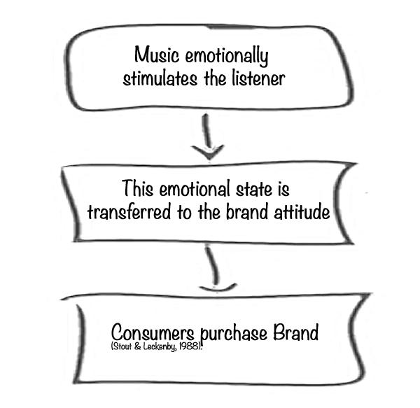 buying_process